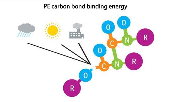 PE carbon bond binding energy