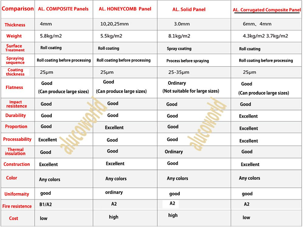Comparison table of aluminum corrugated core composite aluminum plate and other metal exterior plates