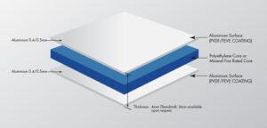 acm-panel-compositon