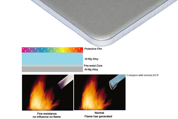 fireproof acm panels