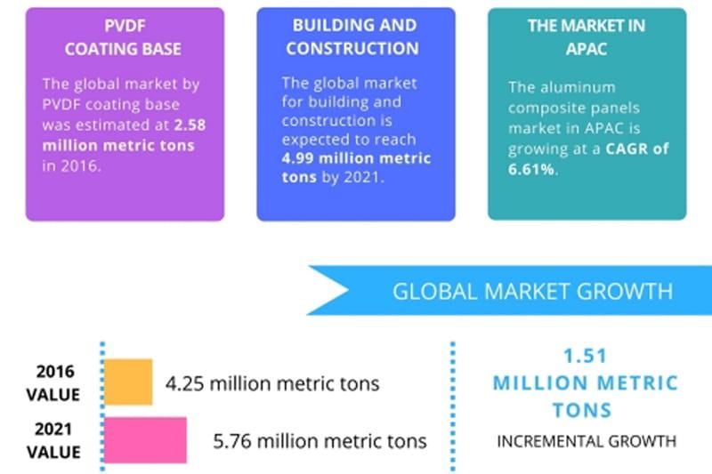 acp sheet market 2021