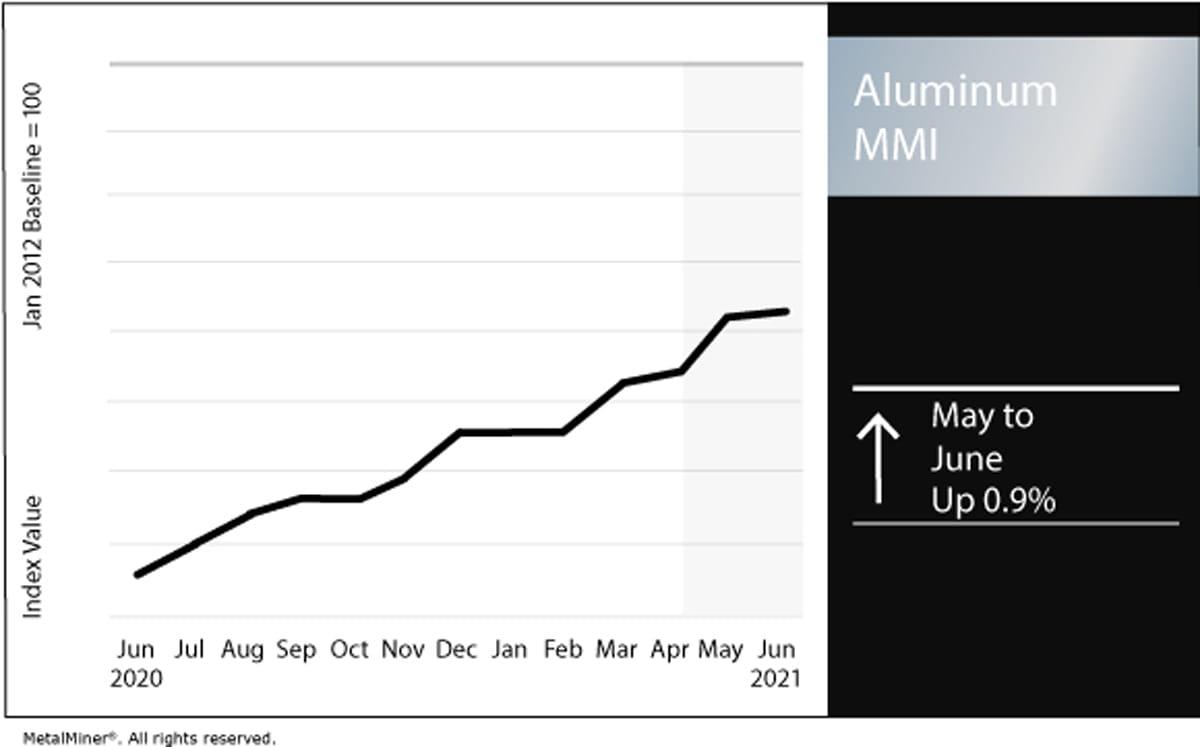 aluminum price 2020 to 2021